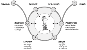 ux-process-diagram-cropped